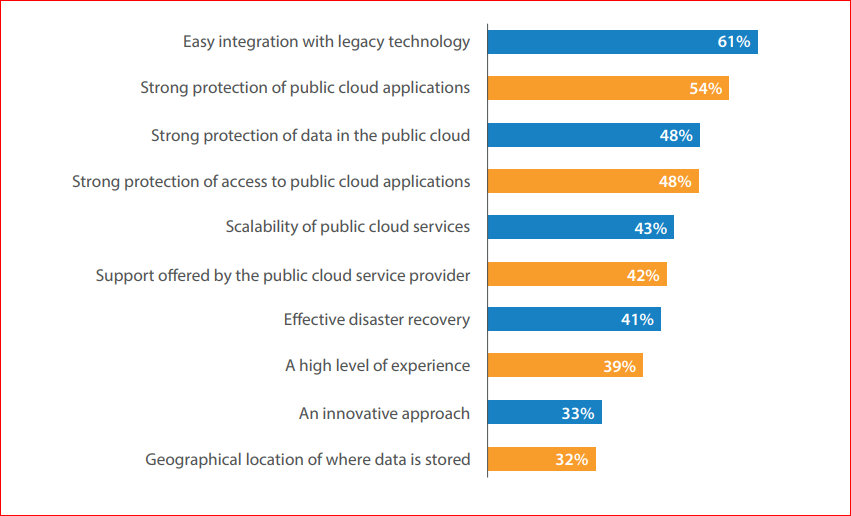 public cloud conclusions