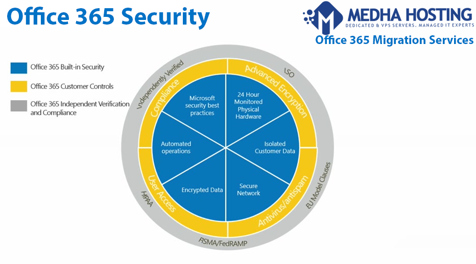O365 Security AndC ompliance
