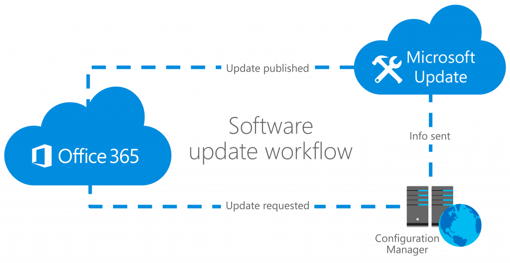 Office 365 Updates