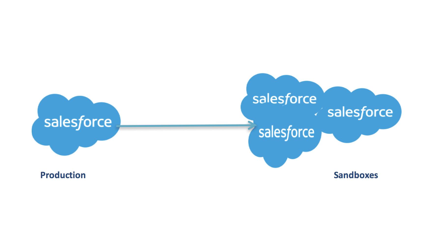 Salesforce Sandbox Data Mask